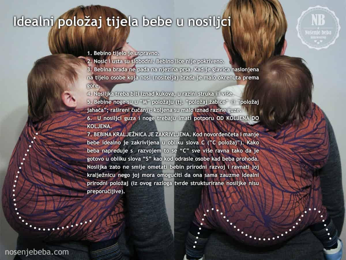 Infografika: Idealan položaj tijela bebe u nosiljci. Izvor: Nošenje Beba